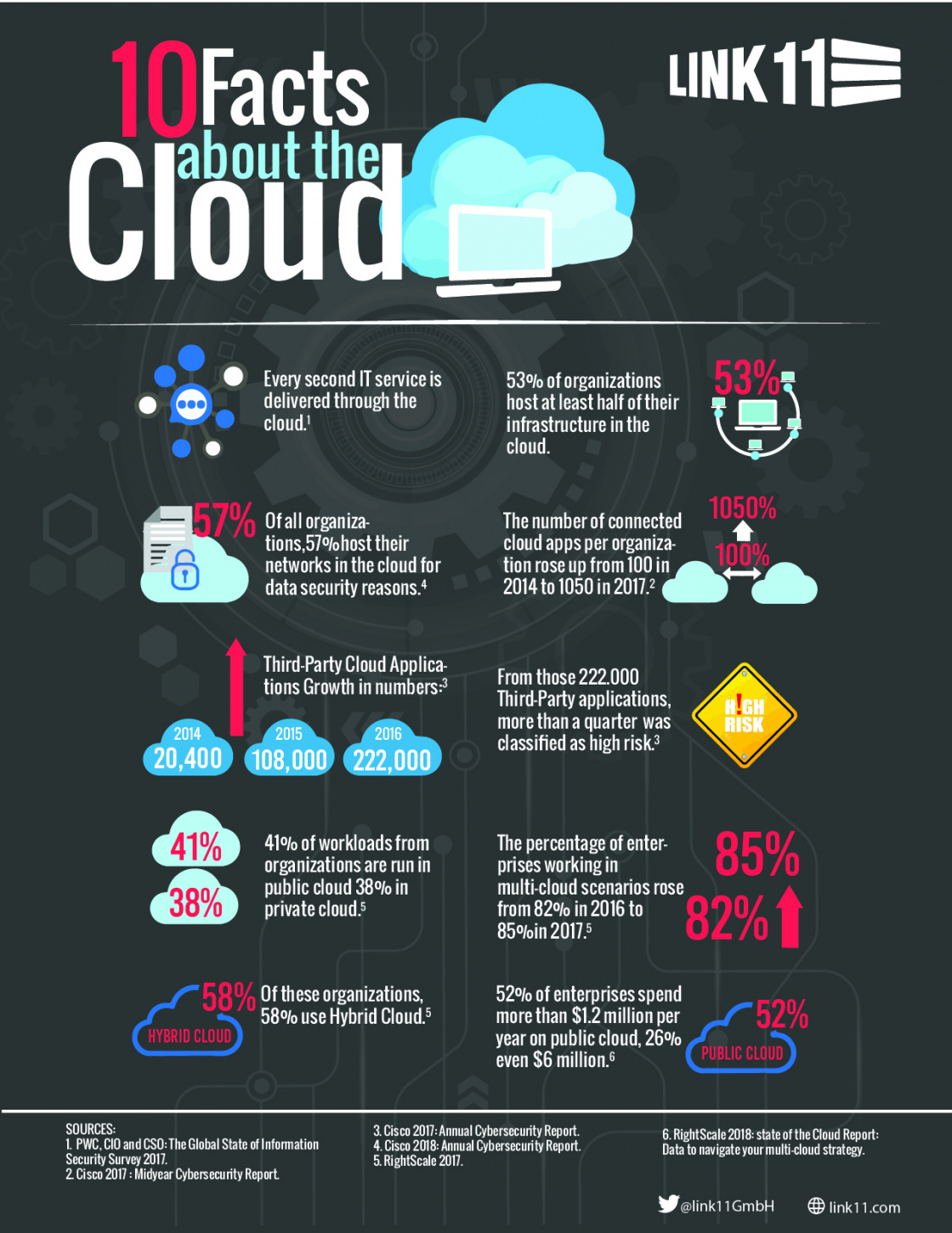 10 facts about the cloud_Infographic