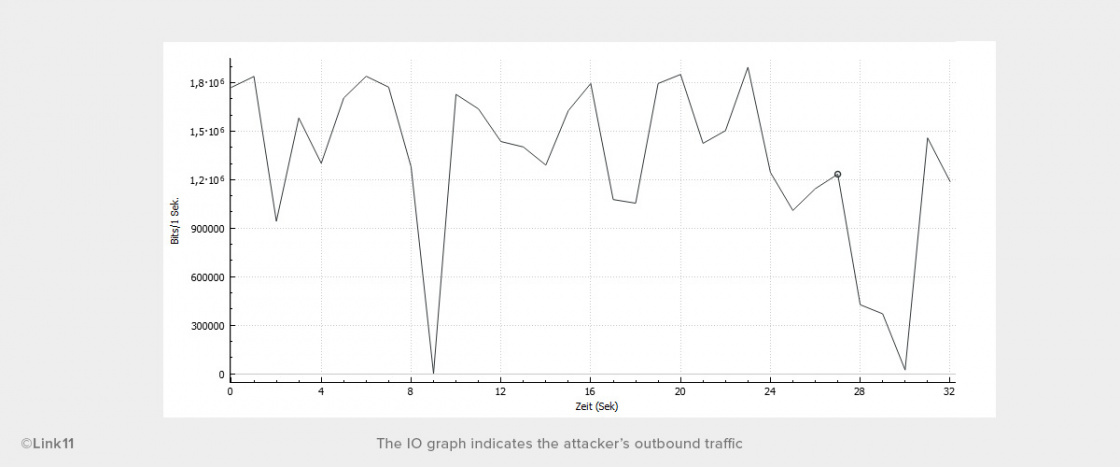 Anonymous DDoS Ping Attack Tool IO graph
