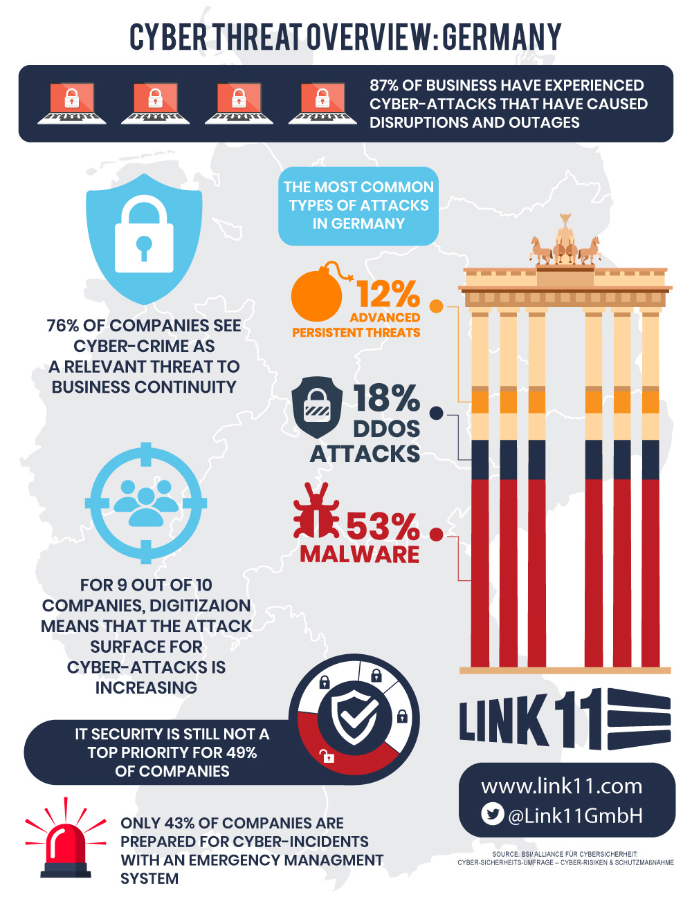 Infographic BSI cyber security survey