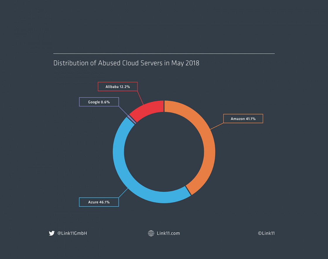 Link11 Abused Cloud Servers May 2018 pie chart