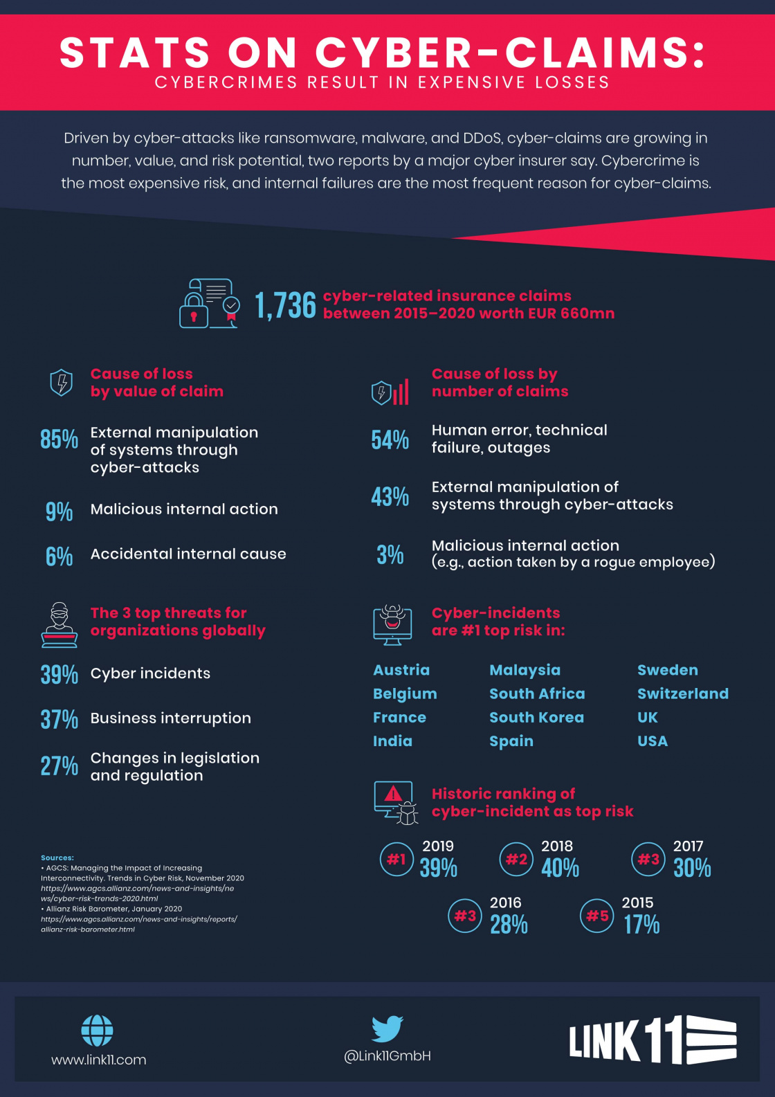 infographic cyber claims loss attack